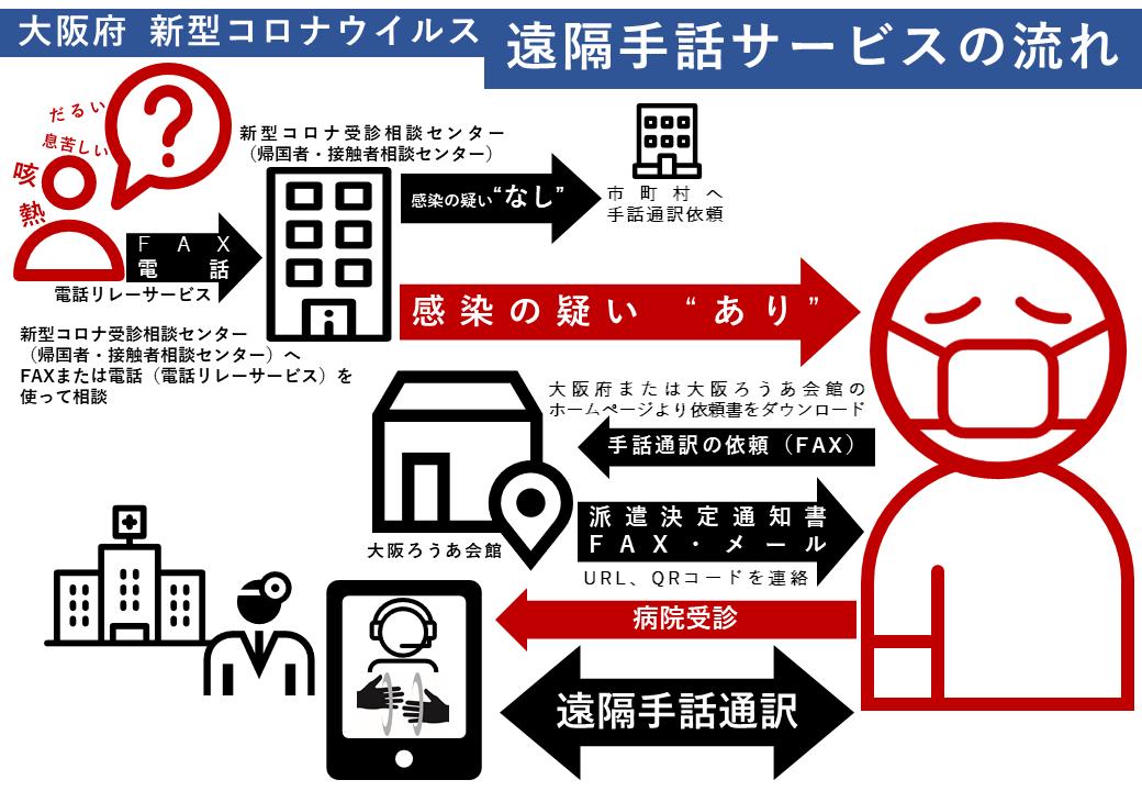 大阪府/新型コロナウイルス感染者等への遠隔による手話通訳